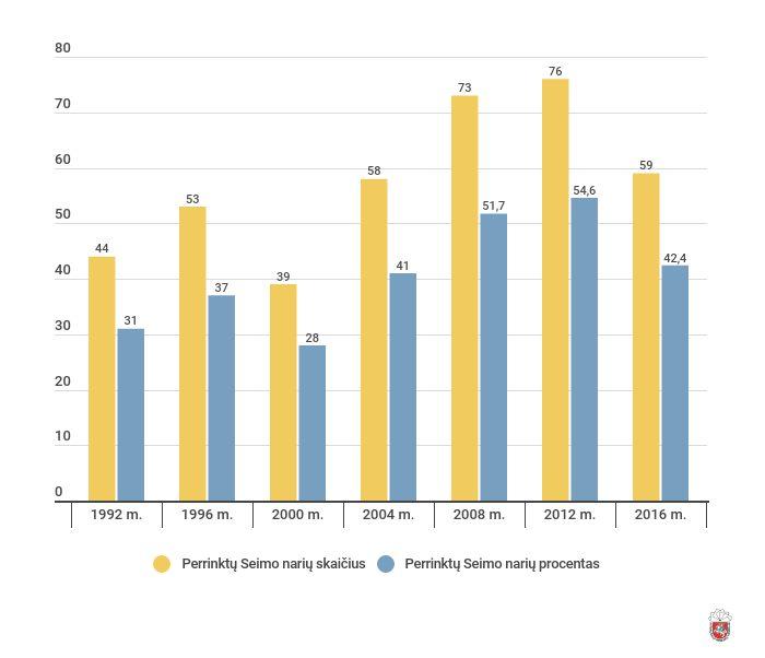 Perrinkimo į kitos kadencijos Seimą siekia 94,2 proc. dabartinių Seimo narių