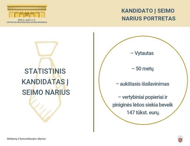Statistinio kandidato į Seimo narius portretas – išsilavinęs ir pasiturintis penkiasdešimtmetis